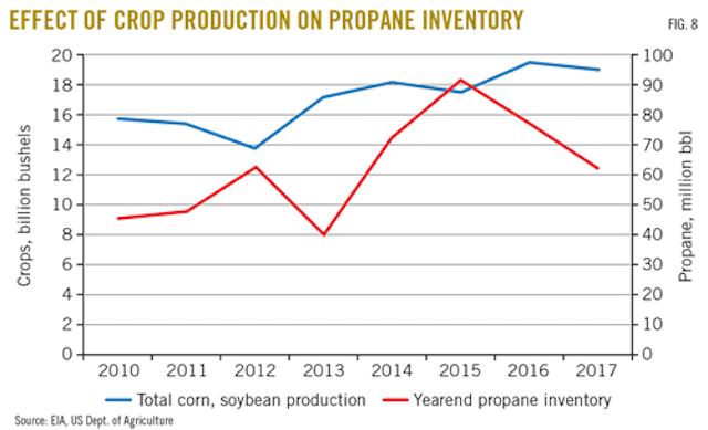 North American propane market adapts to supply surge   Oil