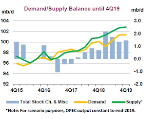 IEA: Global oil supply will outpace demand throughout 2019