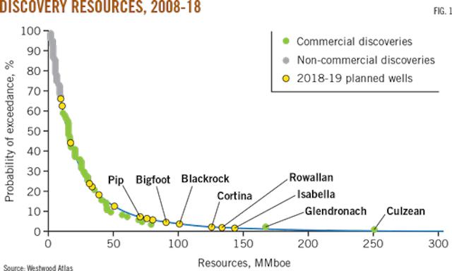 UK offshore exploration gains momentum | Oil & Gas Journal