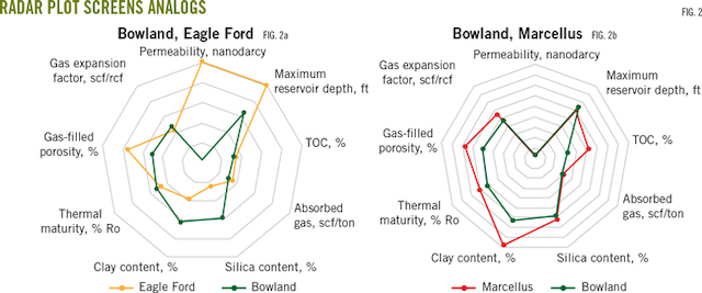 Seismic events pause Bowland shale fracturing   Oil & Gas Journal
