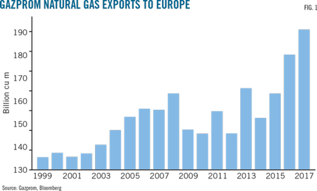 Russian share of European gas market to keep growing | Oil & Gas Journal