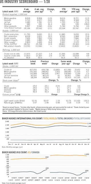OGJ Newsletter   Oil & Gas Journal
