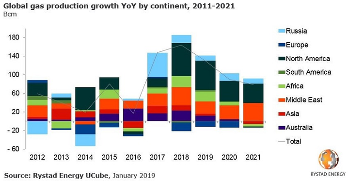 Rystad Energy: Global gas output hit highest growth in a decade in