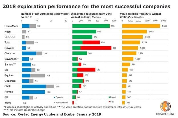 Rystad Energy: ExxonMobil leads pack of top explorers in