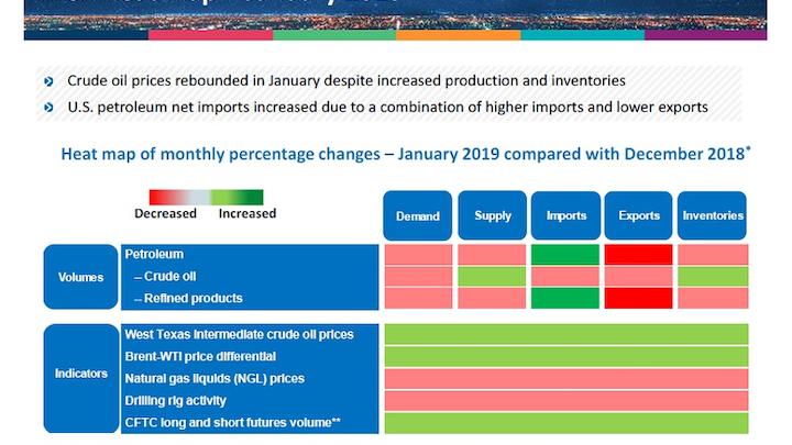 Content Dam Ogj Online Articles 2019 02 190215 Api Stats Chart Final