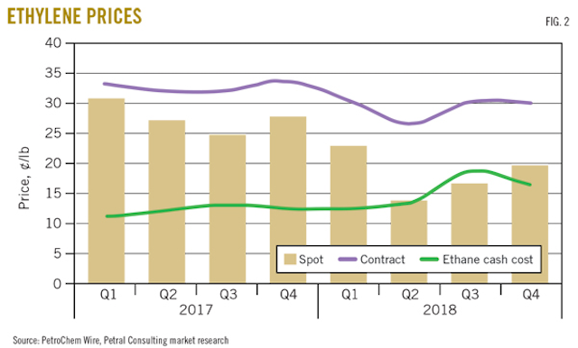 US olefins industry turns to face global market   Oil & Gas