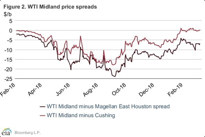 EIA: Oil prices up on lower OPEC, US production   Oil & Gas