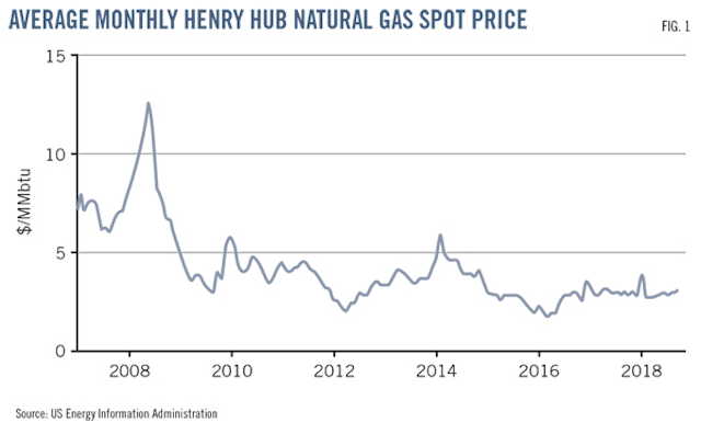 US prospects for LNG bunkering uncertain | Oil & Gas Journal