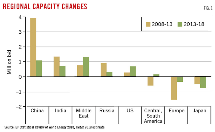 Refiners likely to add 7 million b/d in global capacity through 2023