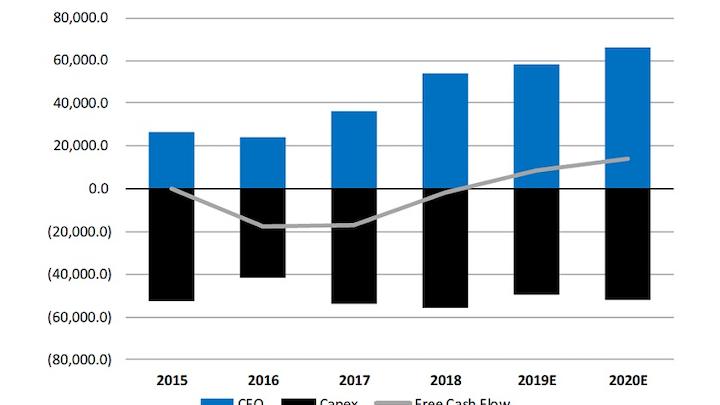 Content Dam Ogj Online Articles 2019 05 190521 Cowen E P Spending Graph Final