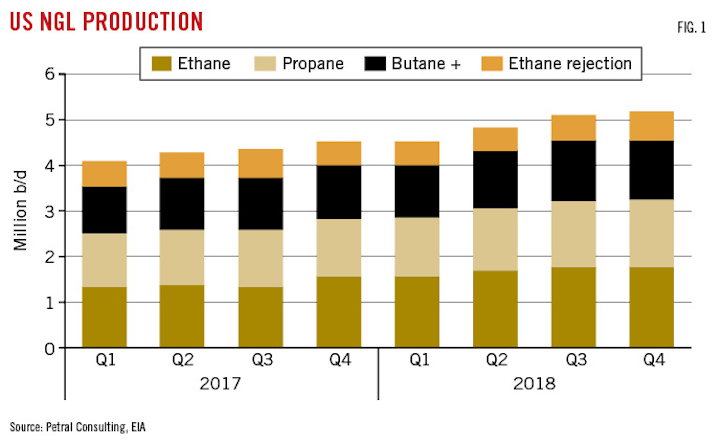 Midstream operators focus on infrastructure expansions   Oil