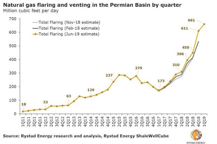 Permian gas flaring, venting reaches record high | Oil & Gas