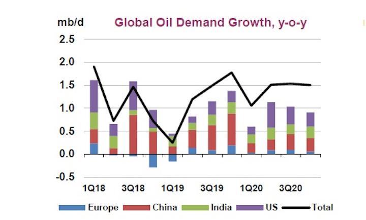 IEA consecutively cuts oil demand growth forecast | Oil