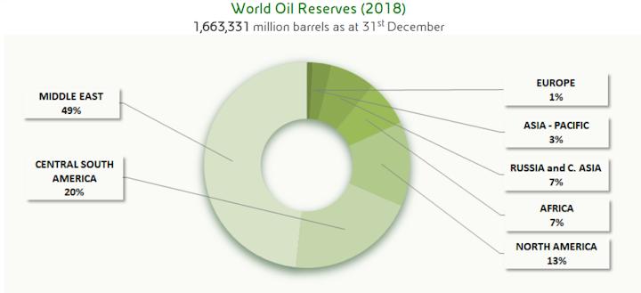 190729 Eni Reserves Chart