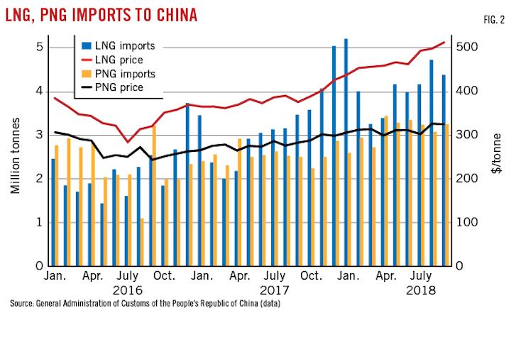 Politics, NOCs drive China's uncertain LNG market | Oil