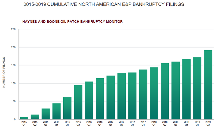 190816 Haynes Boone Bankruptcy Chart