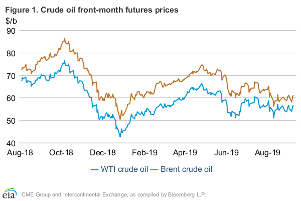 Eia Continues To Lower Oil Price Demand Growth Forecasts Oil