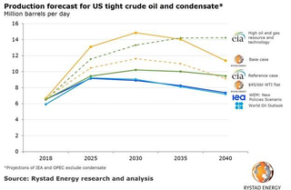 Rystad: US shale production to reach 14.5 million b/d by 2030
