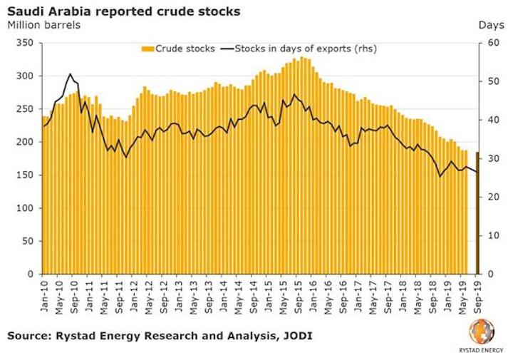 190916 Rystad Saudis Stocks Graph