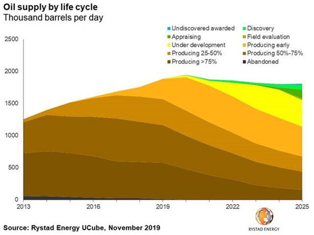 191122 Cx Gom Production Rystad Oil Supply By Lifecycle Graph2 Gi