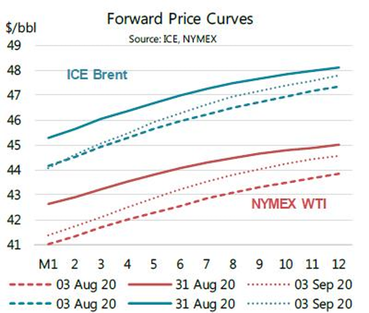 200915 Iea Forward Price Curves