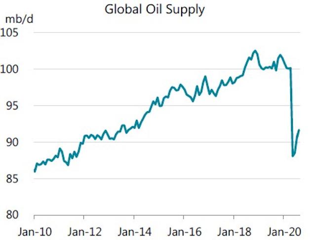 200915 Iea Global Oil Supply