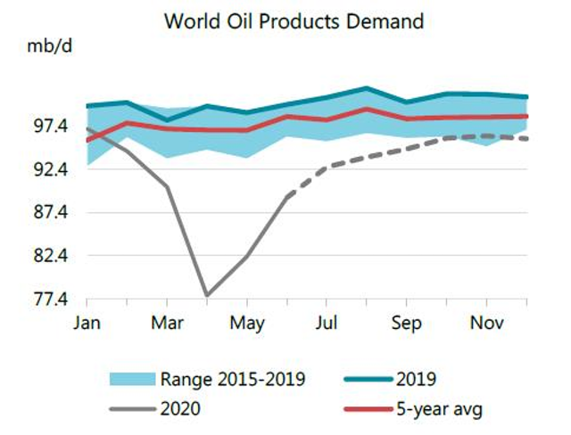 200915 Iea World Oil Products Demand