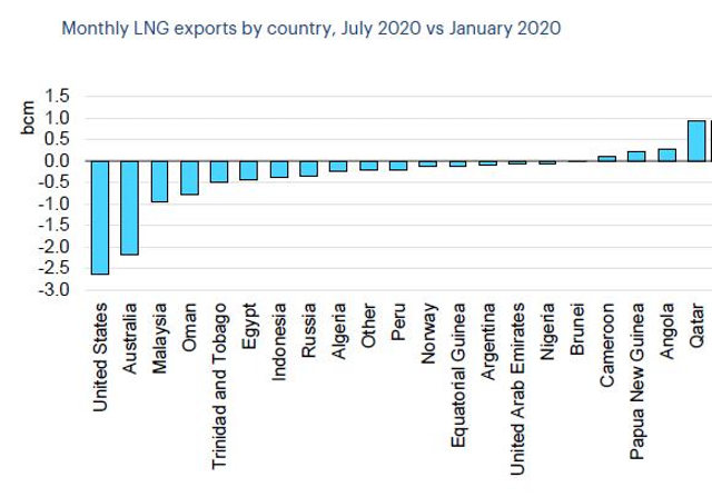 IEA: 2020 global gas demand to post largest drop on record | Oil & Gas  Journal