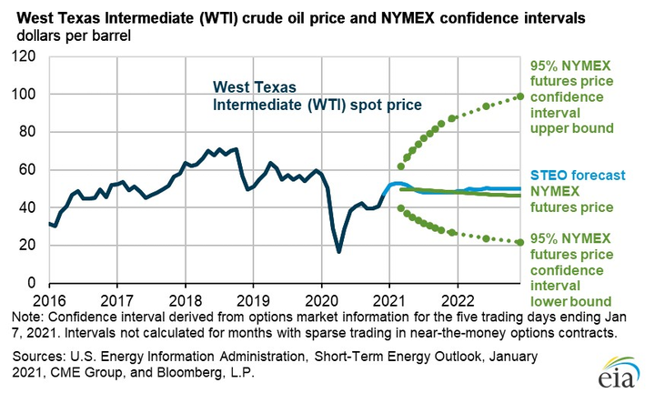 EIA forecasts Brent prices to average $53/bbl over 2021, 2022 | Oil & Gas  Journal