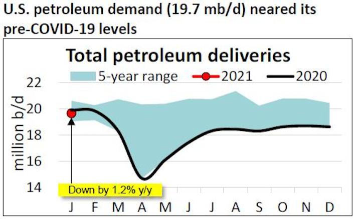 210223 Api Petro Demand