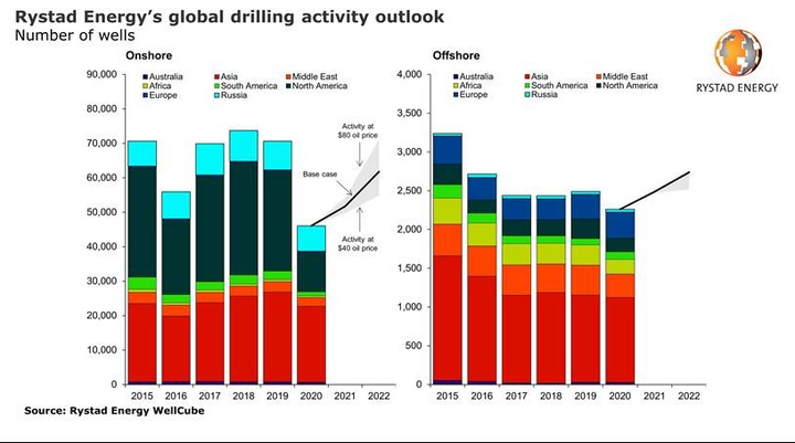 Global drilling activity set for two consecutive years of growth